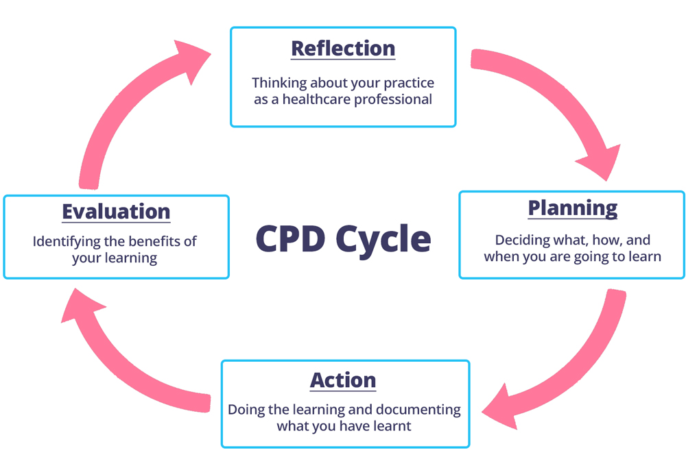 CPD Cycle